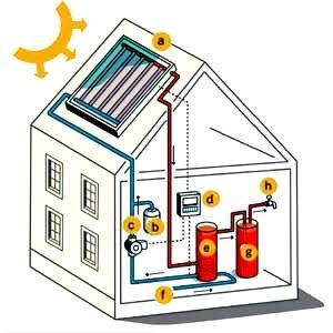 Τοποθέτηση και εγκατάσταση σε ηλιακούς θερμοσίφωνες